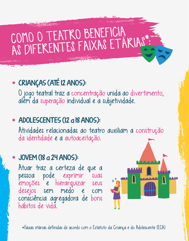 Como o teatro beneficia as diferentes faixas etárias